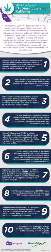 The State of the State - California Cannabis Market 2018